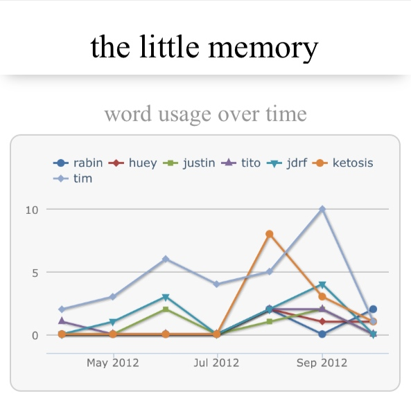 Little Memory App: Word Usage Over Time