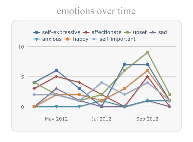 Little Memory App: Emotions Over Time